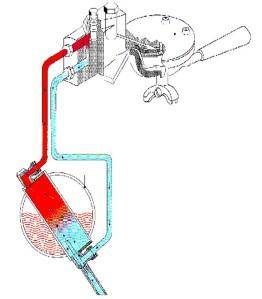 circolazione termosifonica