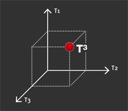 T3_grafico