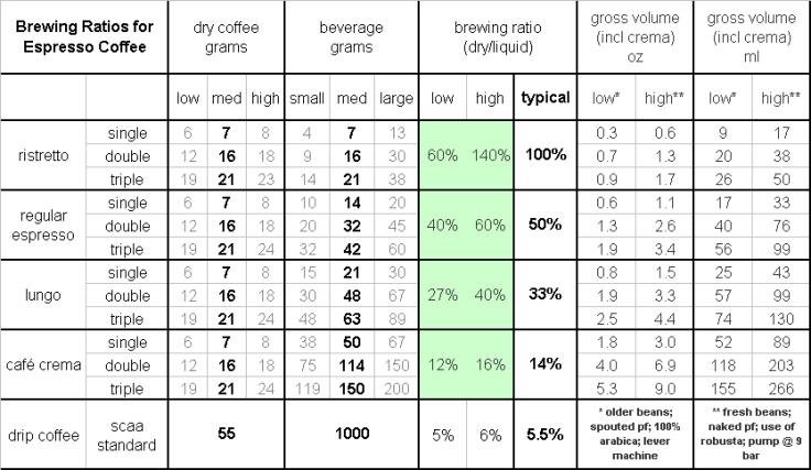 espresso brew ratio
