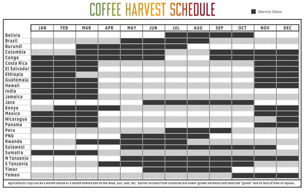 19846-cafeimportscoffeeharvestschedule