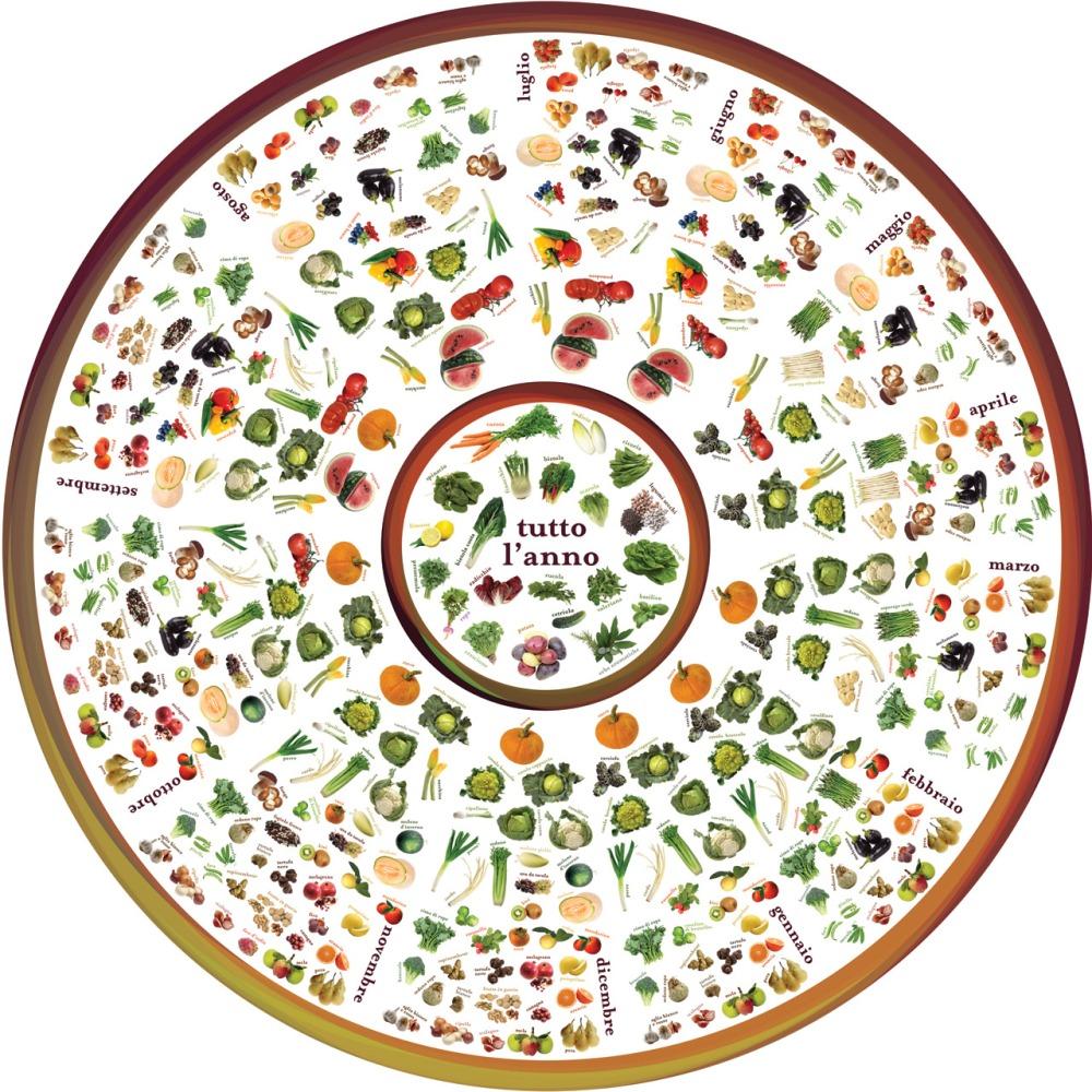 ruota stagionalita fruttaverdura