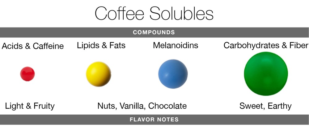 solubles2