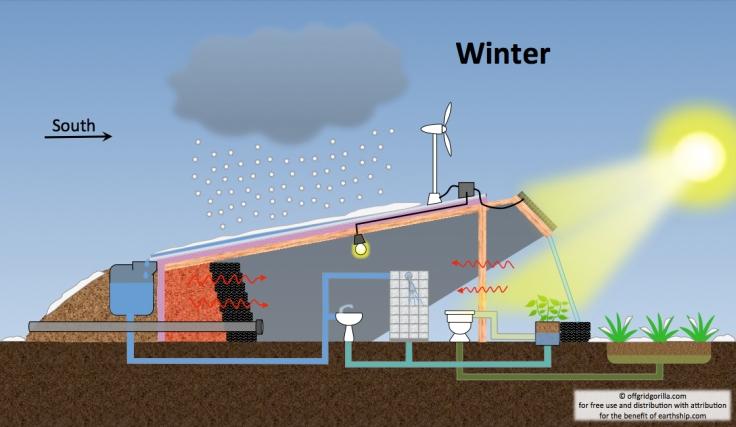 self-sustaining home winter